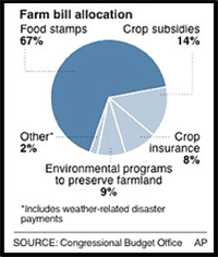 farm-bill-allocation1